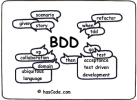 Behavior Driven Development (BDD) kurser och utbildning